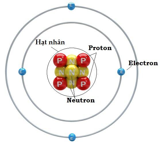 Kết cấu nguyên tử